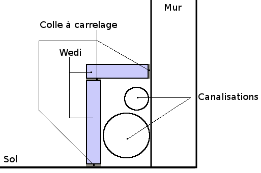 Salle de bain comment dissimuler facilement et for Fixer une colonne de salle de bain au mur