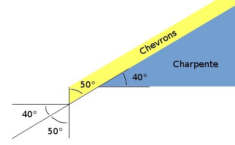 coupe-chevrons