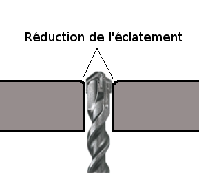 Reduction-eclatement